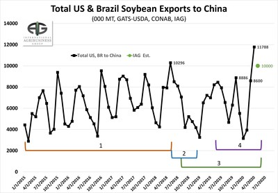 US Producer Should be Ecstatic About China Buying Brazilian Soybeans.