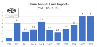 Will China Change the Corn Market?